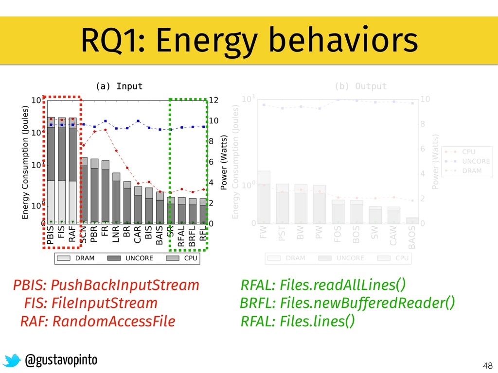 48 RQ1: Energy behaviors @gustavopinto PBIS: Pu...