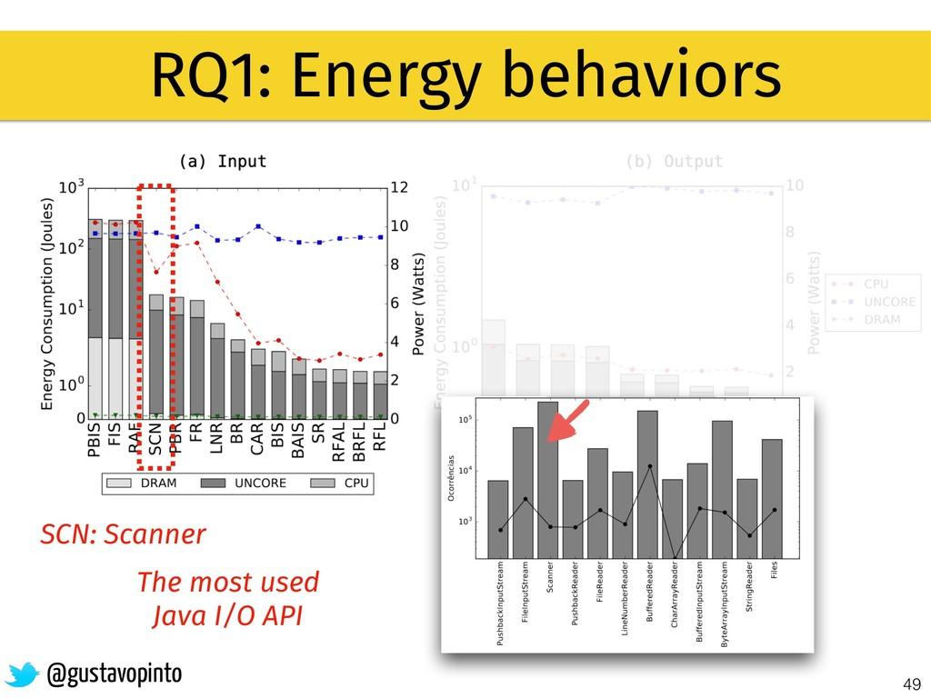 49 RQ1: Energy behaviors @gustavopinto SCN: Sca...