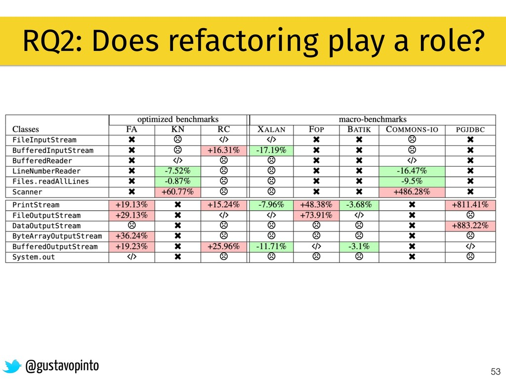 53 RQ2: Does refactoring play a role? @gustavop...