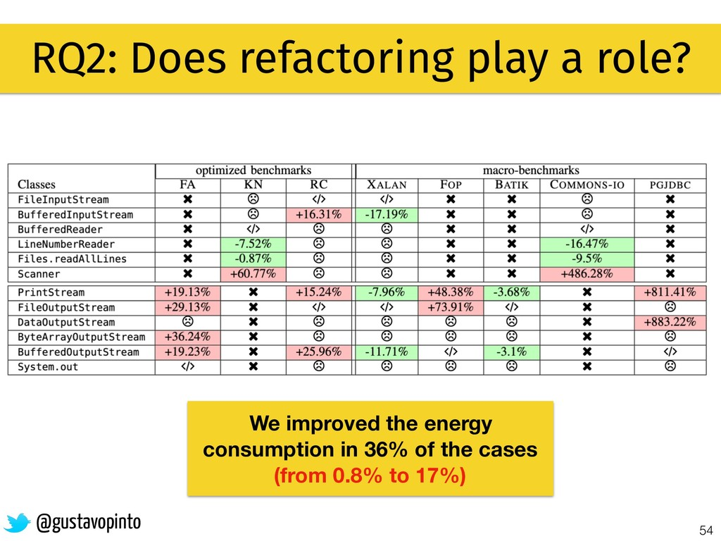 54 RQ2: Does refactoring play a role? @gustavop...