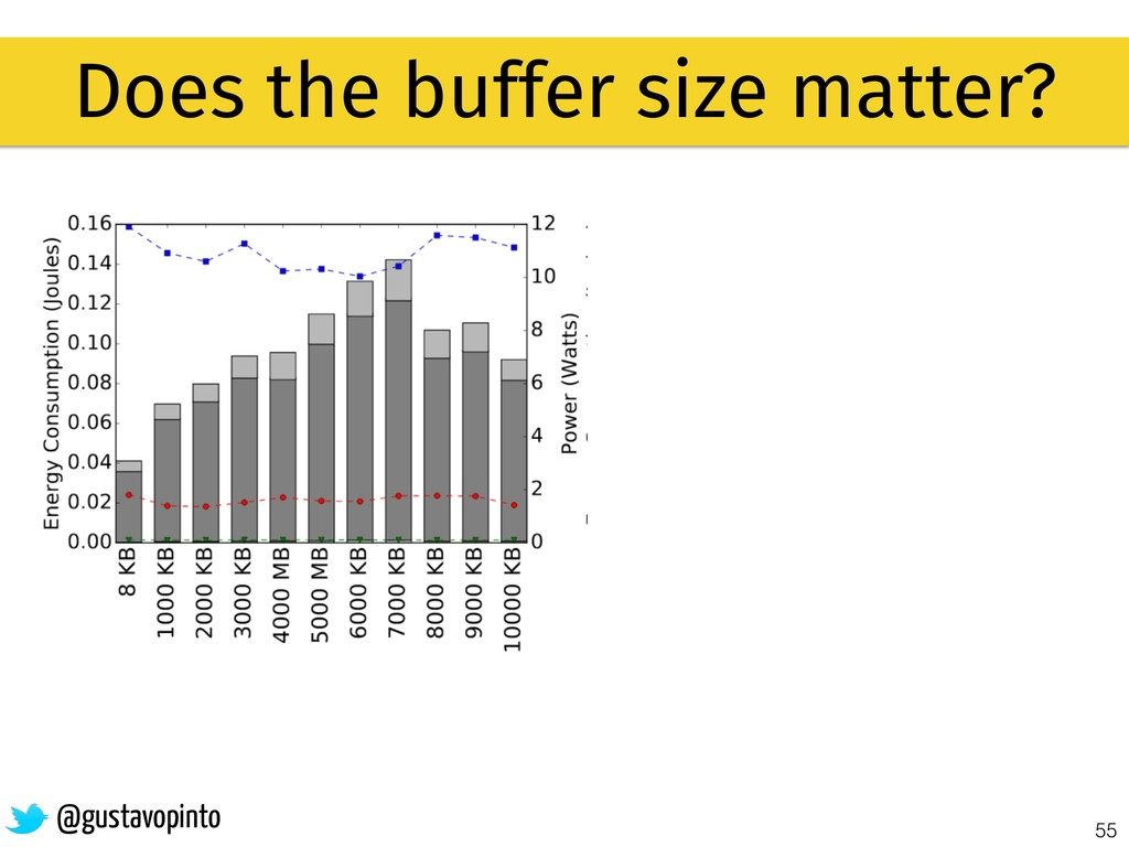55 Does the buffer size matter? @gustavopinto