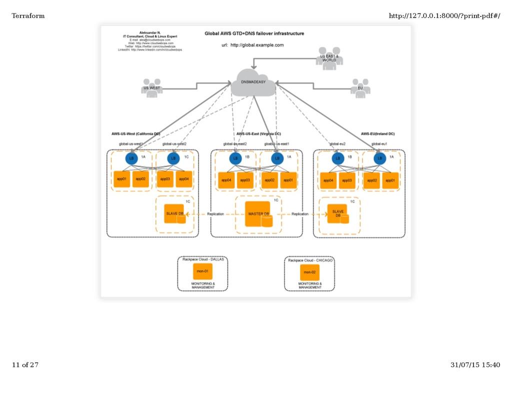 Terraform http://127.0.0.1:8000/?print-pdf#/ 11...