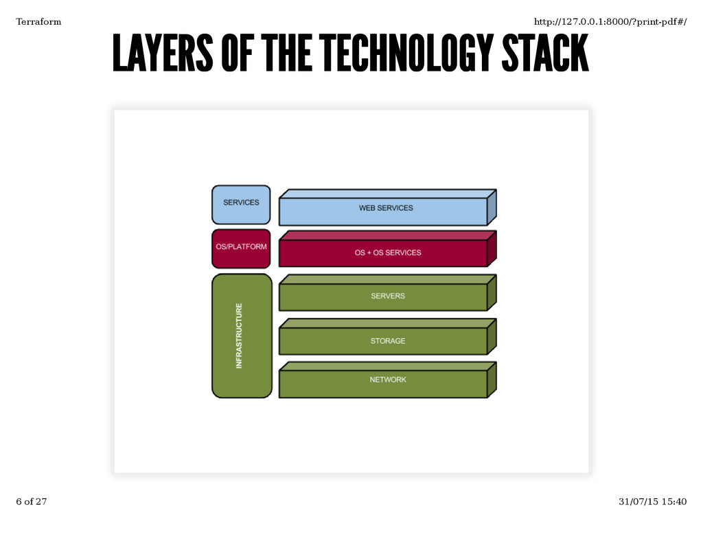 LAYERS OF THE TECHNOLOGY STACK LAYERS OF THE TE...