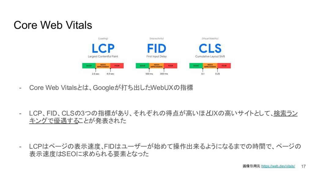 Core Web Vitals - Core Web Vitalsとは、Googleが打ち出し...