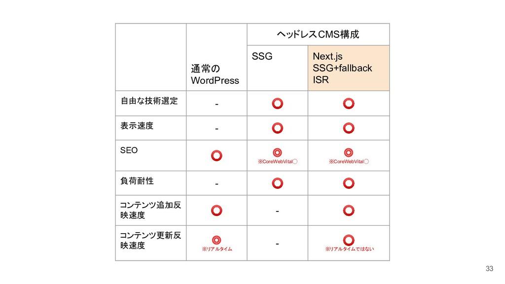 通常の WordPress ヘッドレスCMS構成 SSG Next.js SSG+fallba...