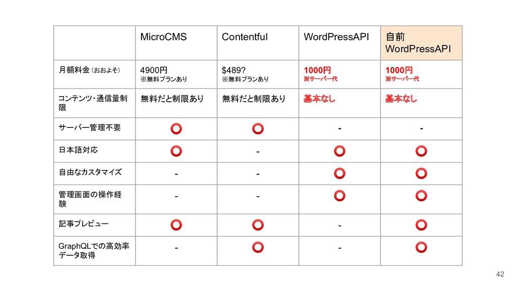 MicroCMS Contentful WordPressAPI 自前 WordPressAP...