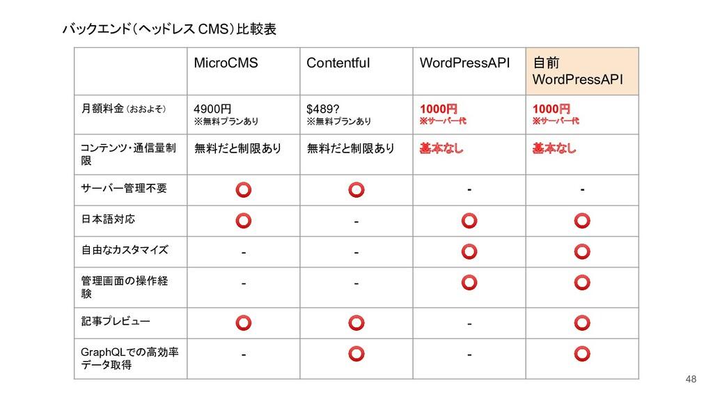 バックエンド(ヘッドレス CMS)比較表 48 MicroCMS Contentful Wor...