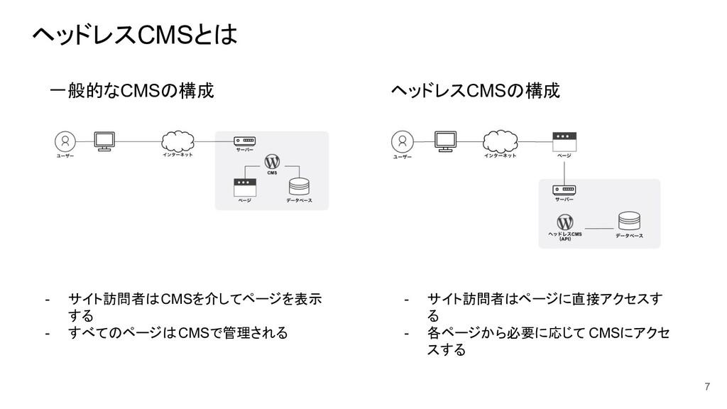 ヘッドレスCMSとは - サイト訪問者はCMSを介してページを表示 する - すべてのページは...