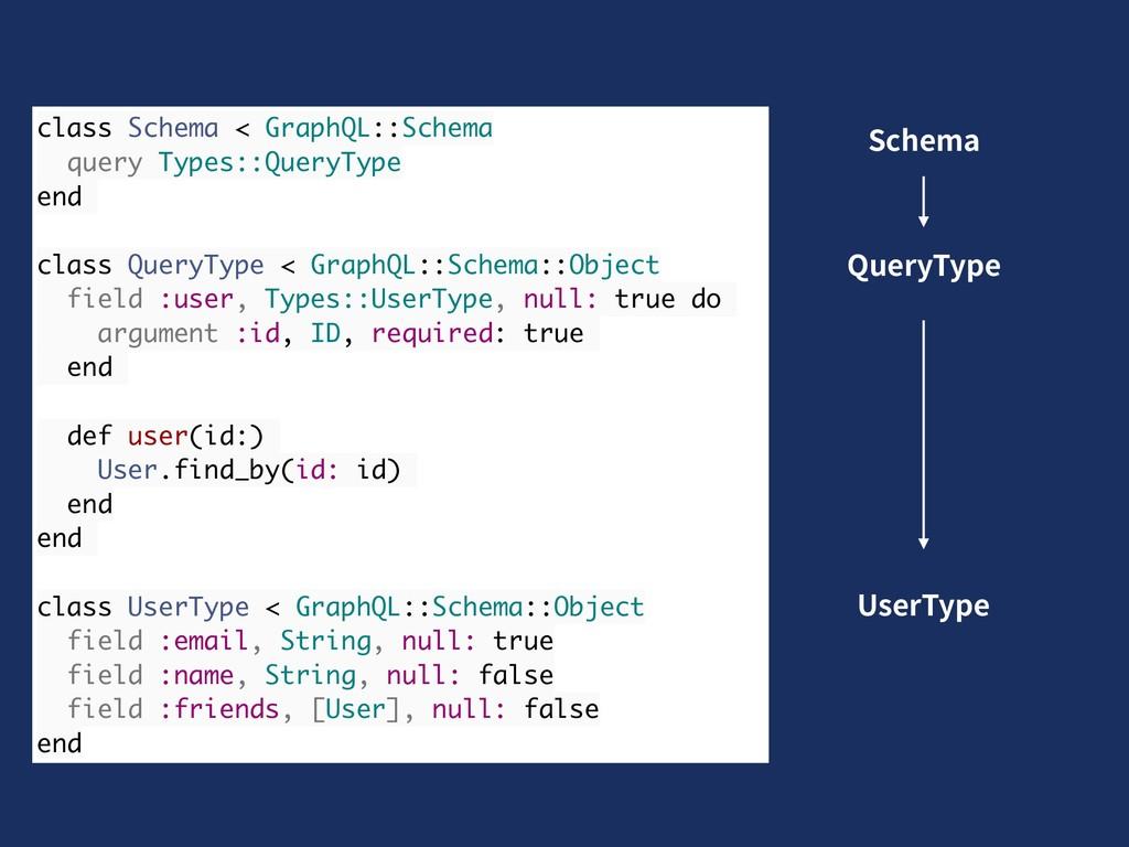 class Schema < GraphQL::Schema query Types::Que...