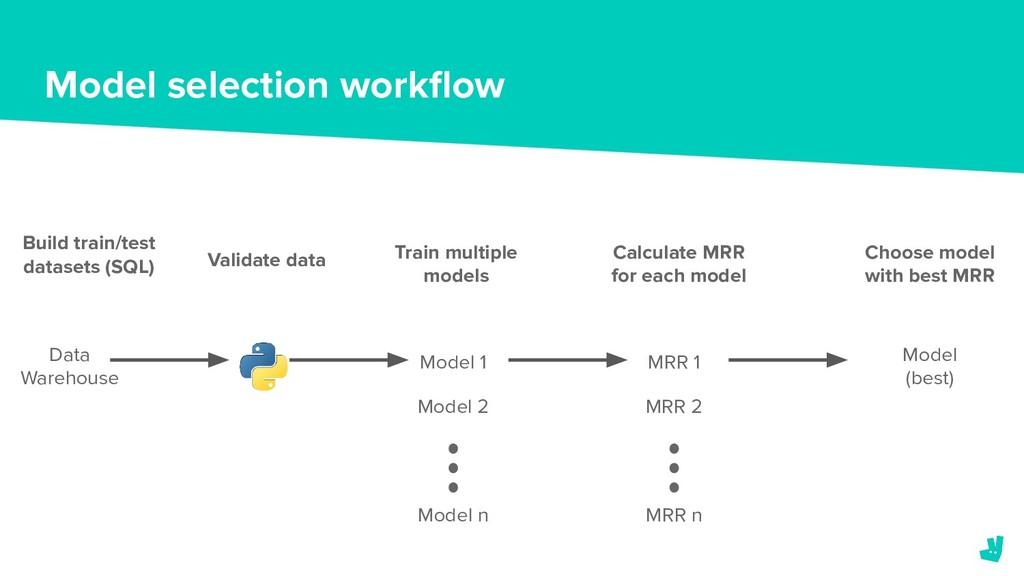 Model selection workflow Validate data Train mul...