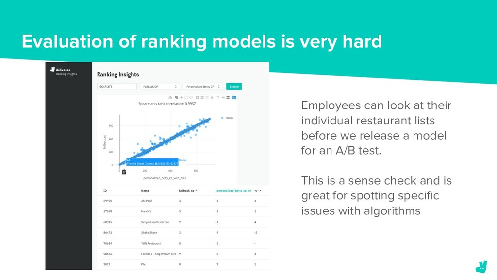 Evaluation of ranking models is very hard Emplo...