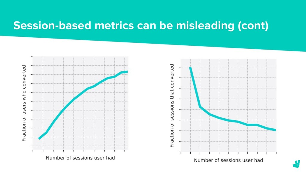 Session-based metrics can be misleading (cont)