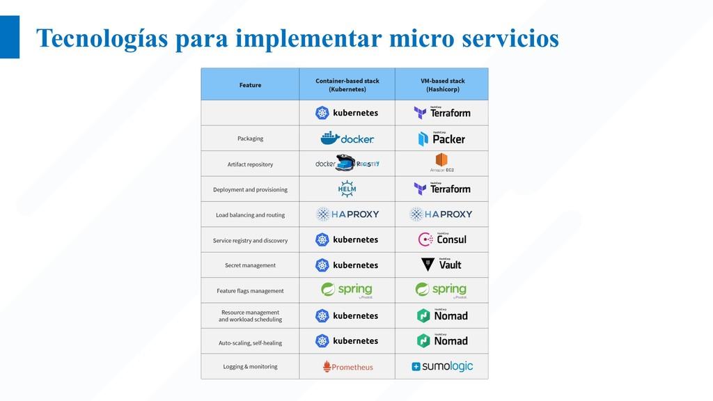 Tecnologías para implementar micro servicios