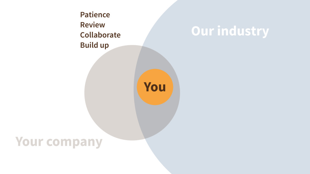 Our industry Your company You Patience Review C...