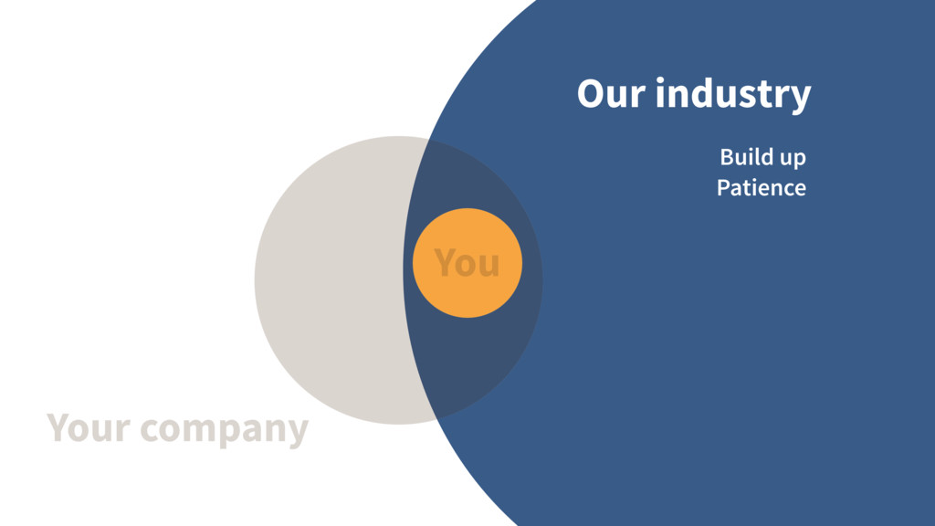Our industry Your company You Build up Patience