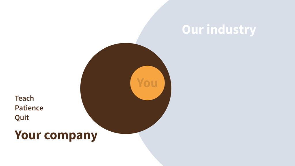 Our industry Your company You Teach Patience Qu...