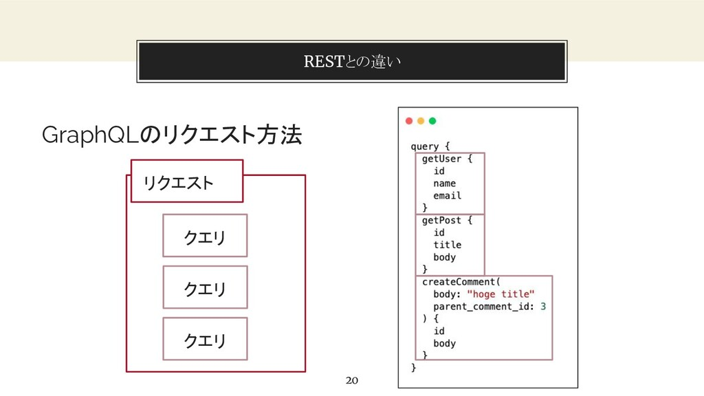 You can also split your content RESTとの違い 20 Gra...