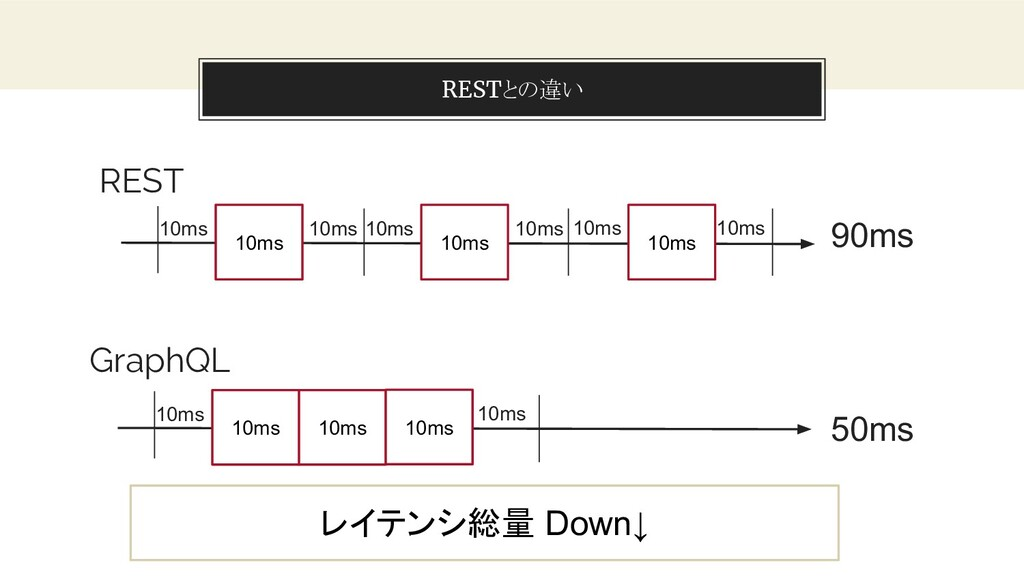 You can also split your content RESTとの違い 21 10m...