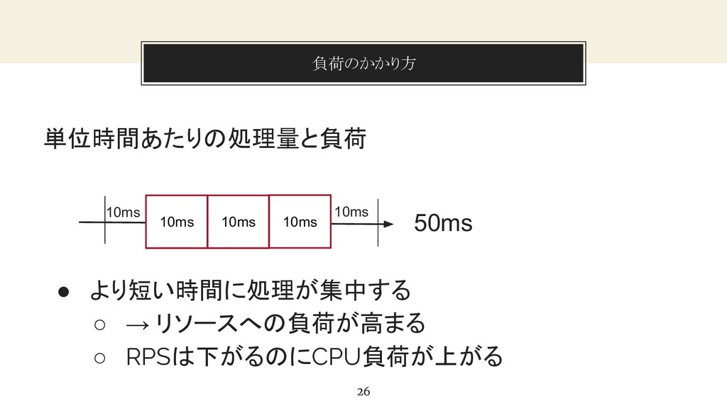 You can also split your content 負荷のかかり方 26 単位時間...