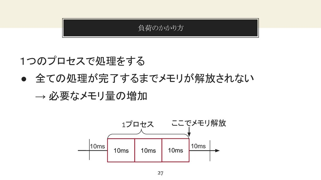 You can also split your content 負荷のかかり方 27 1つのプ...