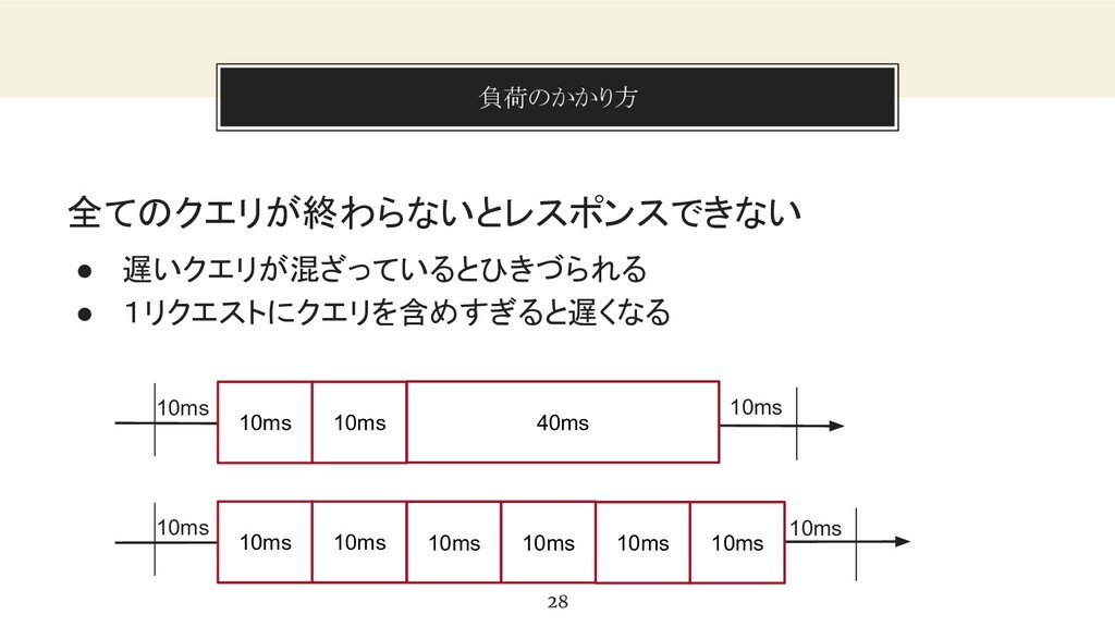 You can also split your content 負荷のかかり方 28 全てのク...
