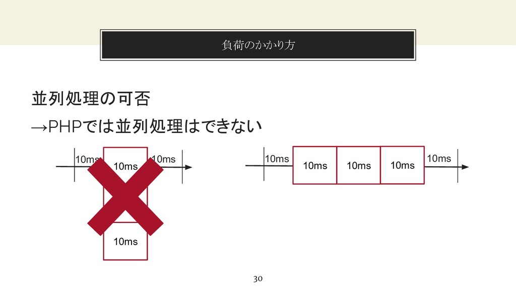 You can also split your content 負荷のかかり方 30 並列処理...
