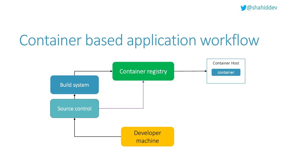 @shahiddev Container based application workflow...