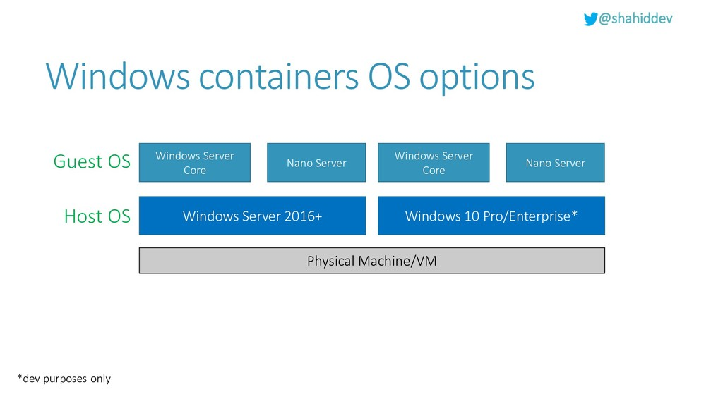 @shahiddev Windows containers OS options Physic...