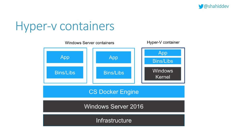 @shahiddev Hyper-v containers