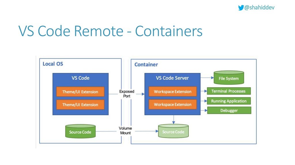 @shahiddev VS Code Remote - Containers