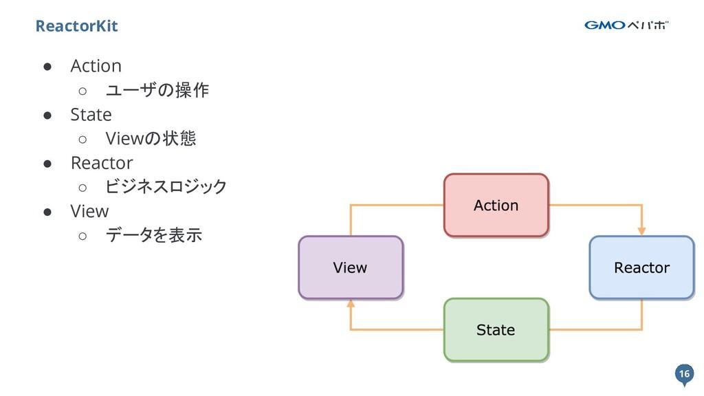 16 ● Action ○ ユーザの操作 ● State ○ Viewの状態 ● Reacto...