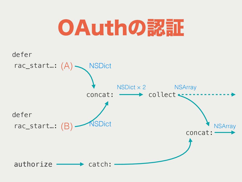 """0""""VUIͷূ (A) (B) rac_start…: defer defer concat..."""
