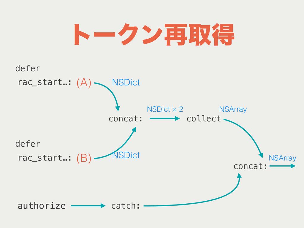 τʔΫϯ࠶औಘ (A) (B) rac_start…: defer defer concat:...