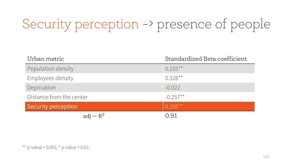 142 Urban metric Standardized Beta coefficient ...