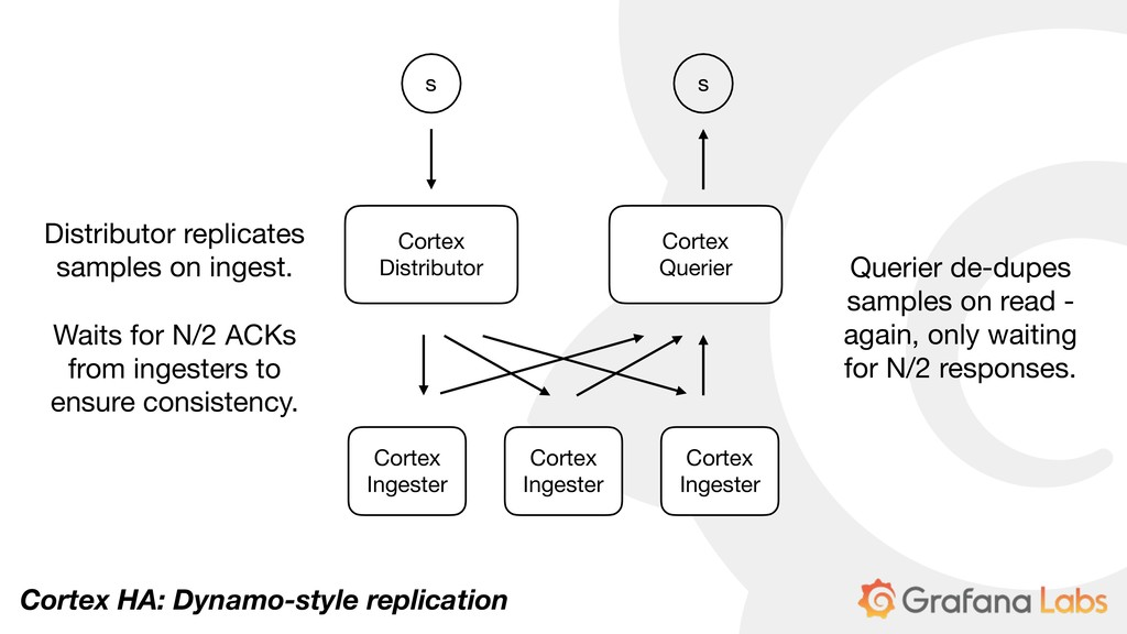 Cortex HA: Dynamo-style replication Cortex Ing...