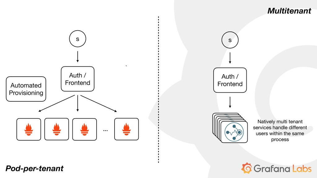 Pod-per-tenant s Auth / Frontend … Automated Pr...