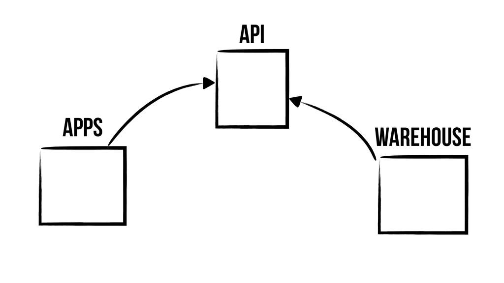 Warehouse API Apps