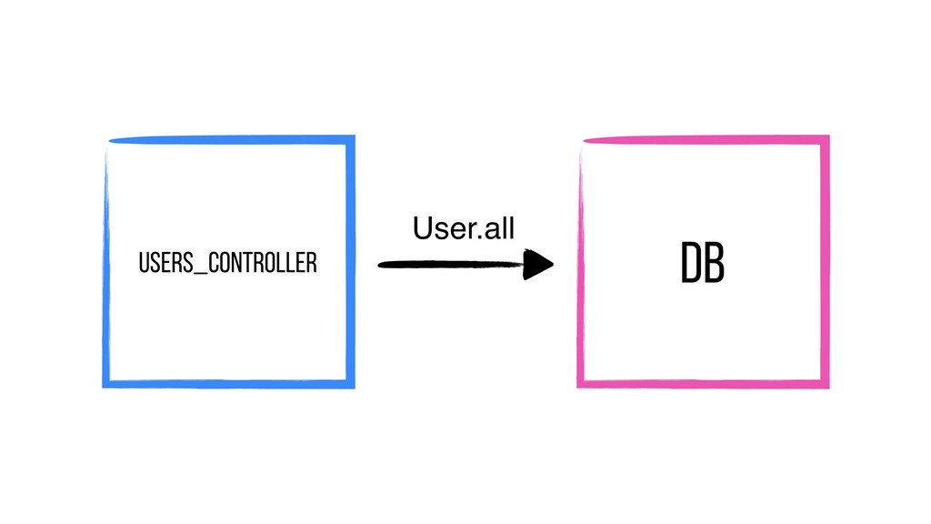 Users_Controller DB User.all