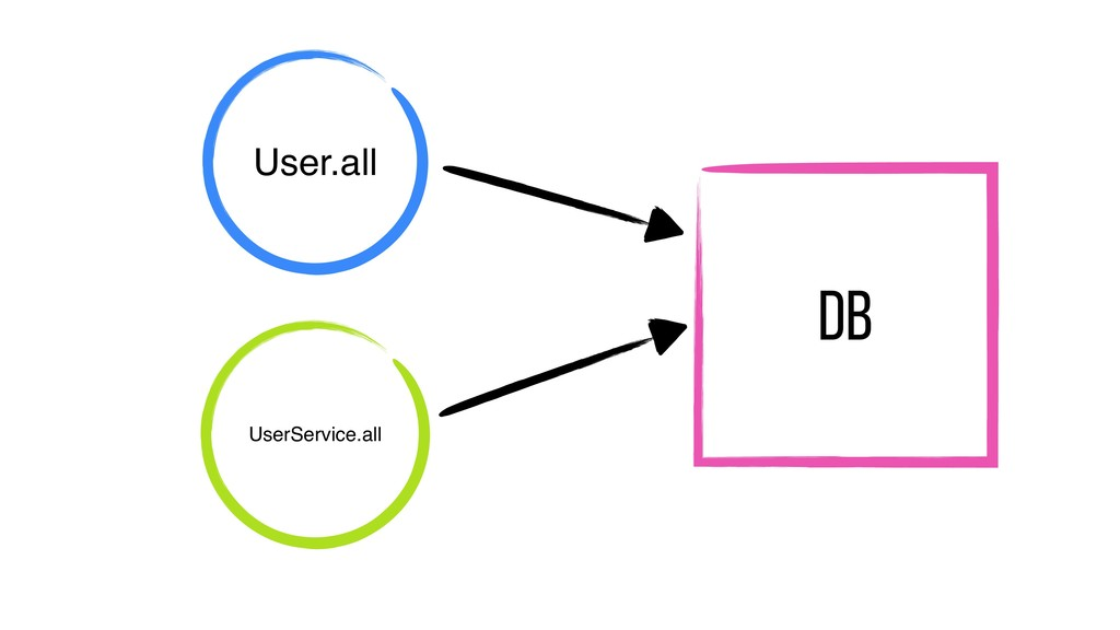 DB User.all UserService.all