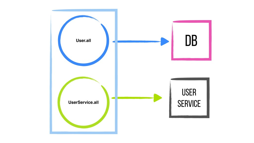 DB User.all UserService.all User service