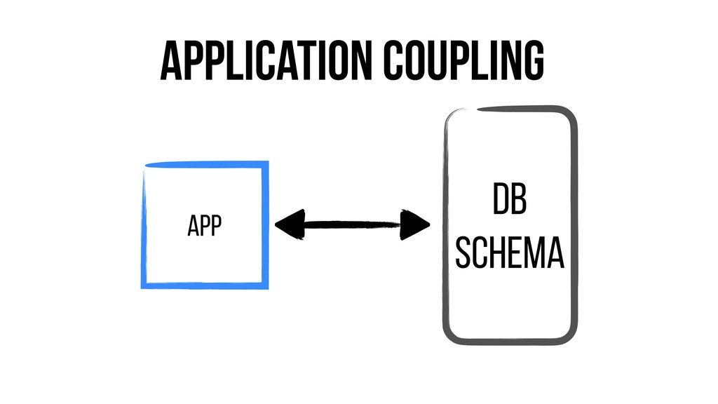 DB Schema App Application Coupling