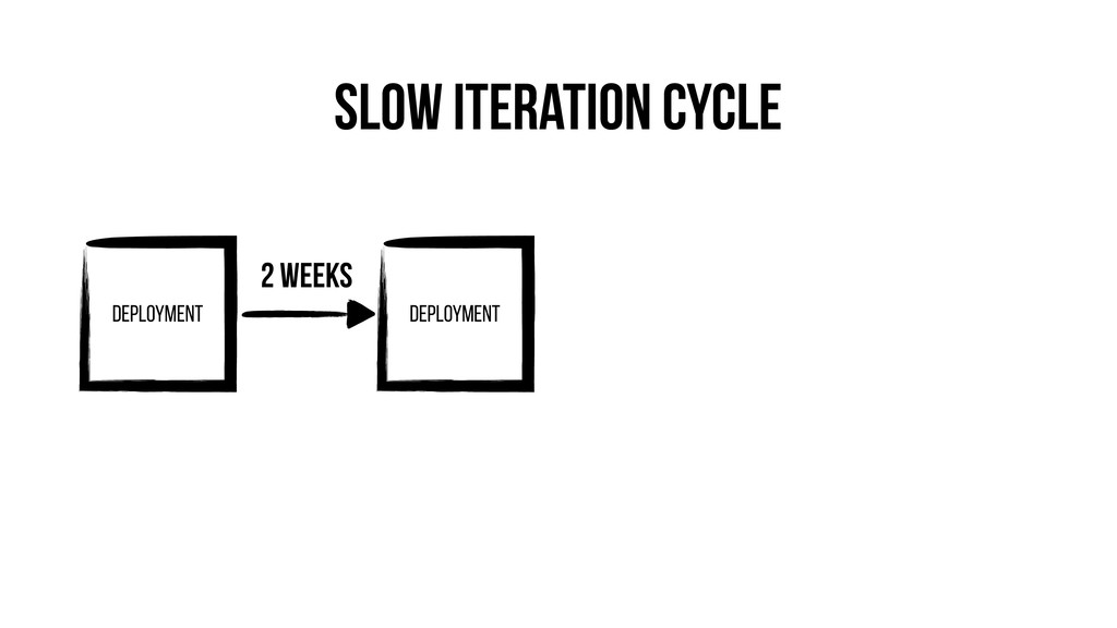 Slow Iteration Cycle Deployment Deployment 2 we...