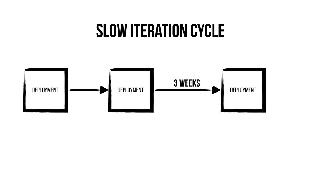 Slow Iteration Cycle Deployment Deployment Depl...