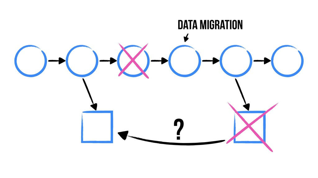 Data Migration ?