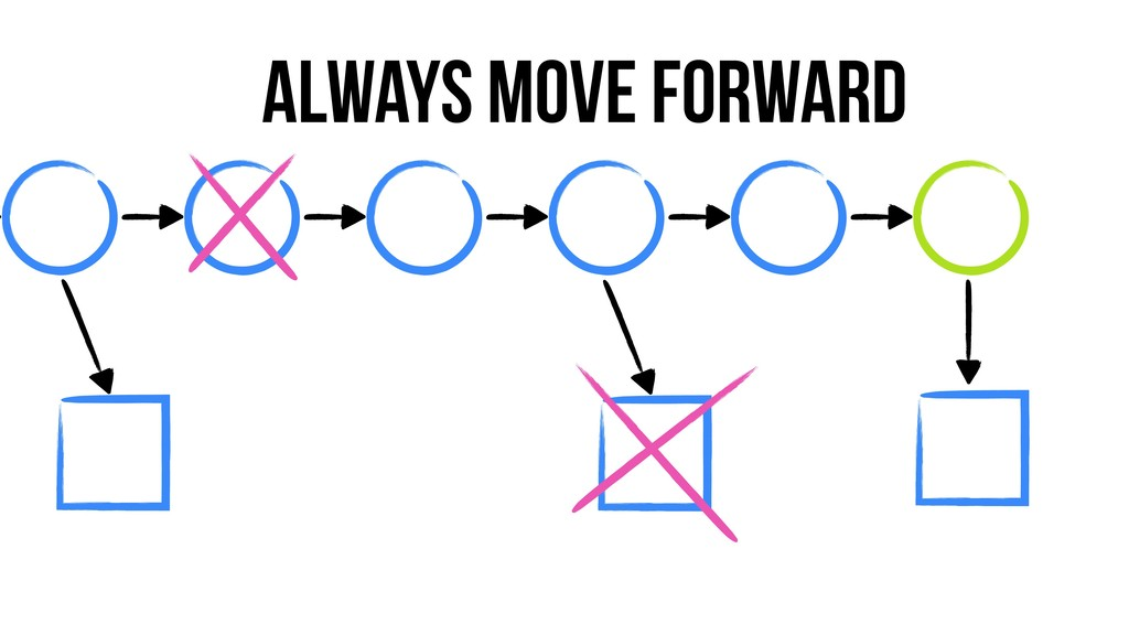 always Move forward