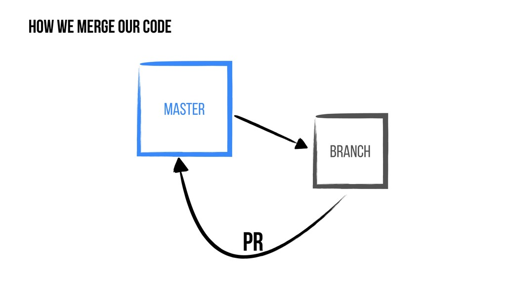Master Branch How we merge our code PR