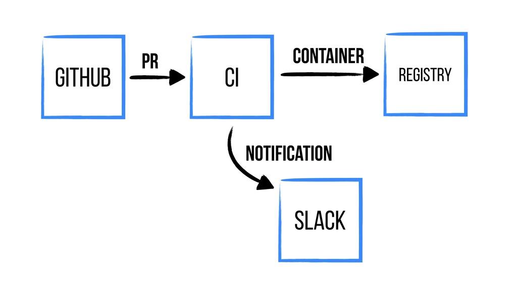 CI Github Registry Container Slack PR Notificat...