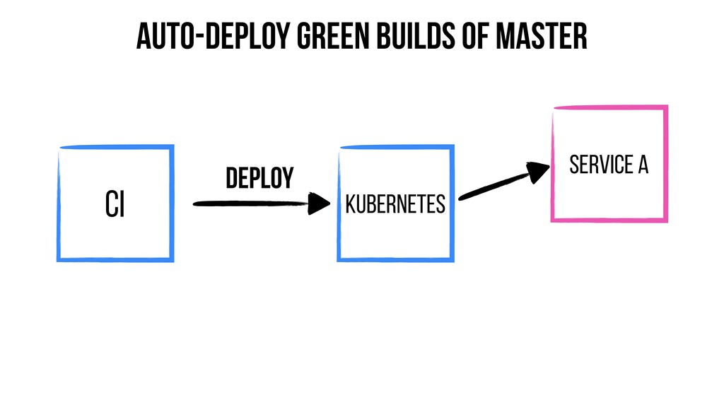 CI Kubernetes Deploy Auto-deploy Green builds o...