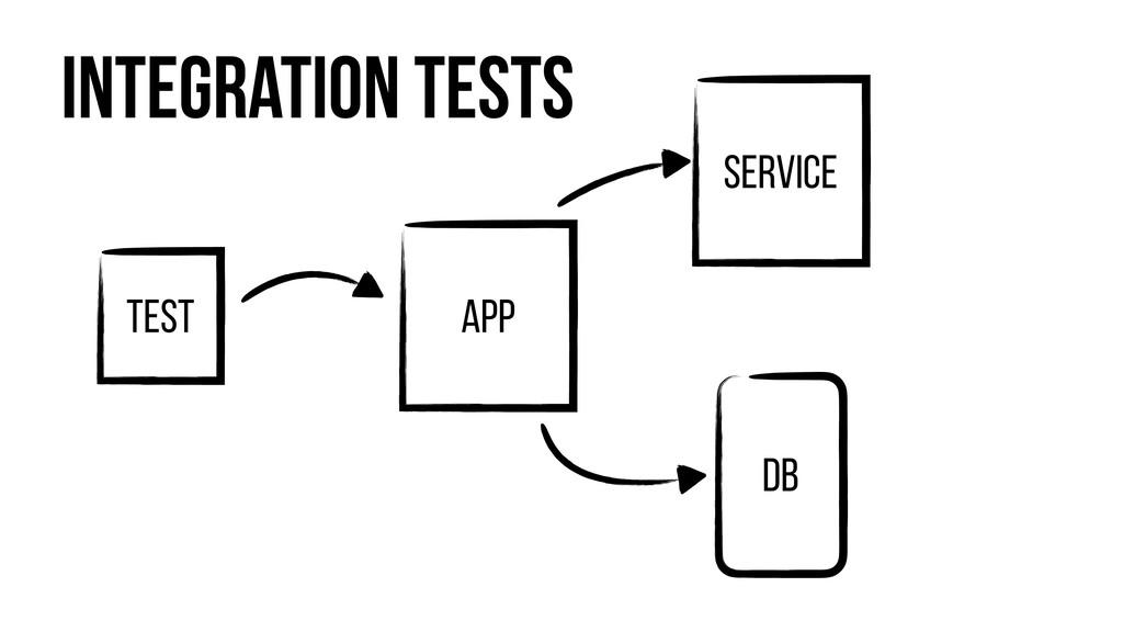 Integration Tests TEst App DB Service