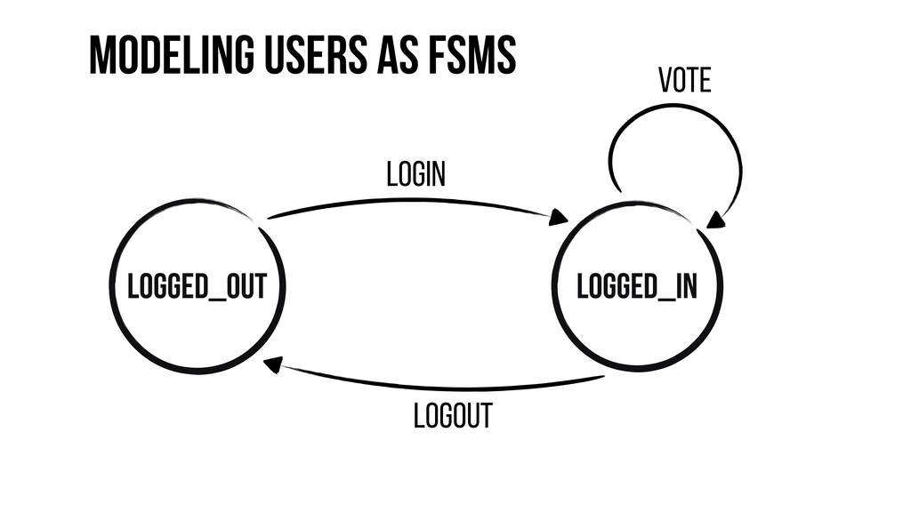 Modeling Users as FSMs logged_out logged_in log...